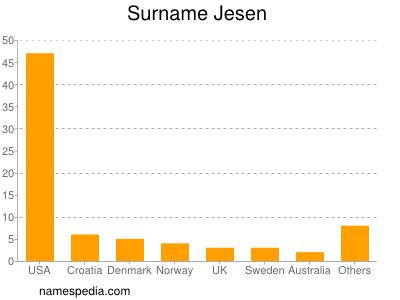 Surname Jesen