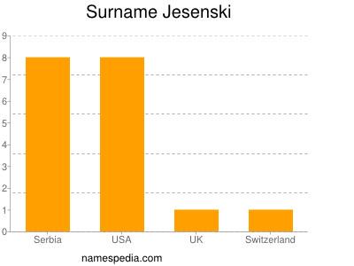 Surname Jesenski