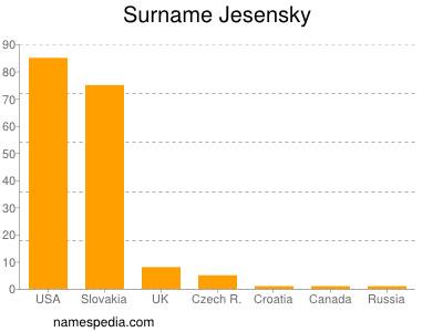Surname Jesensky