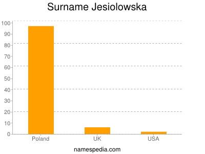 Surname Jesiolowska