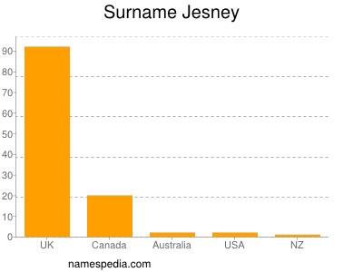 Surname Jesney