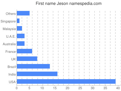 Given name Jeson