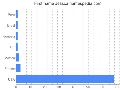 Given name Jessca