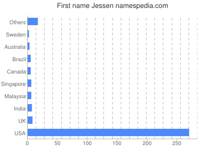 Given name Jessen