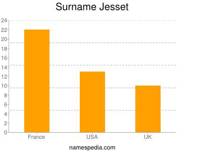 Surname Jesset