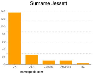 Surname Jessett