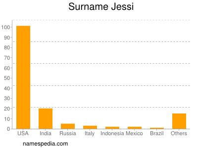 Surname Jessi