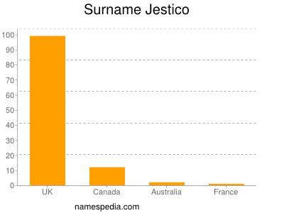 Surname Jestico