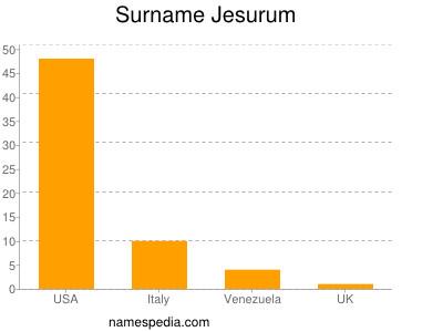 Surname Jesurum
