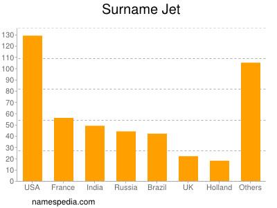 Surname Jet
