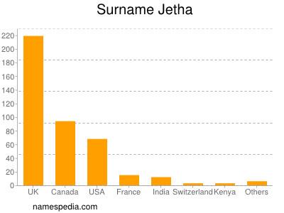 Surname Jetha