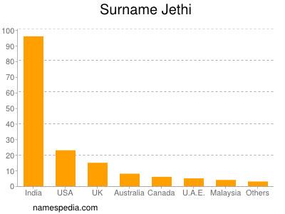 Surname Jethi