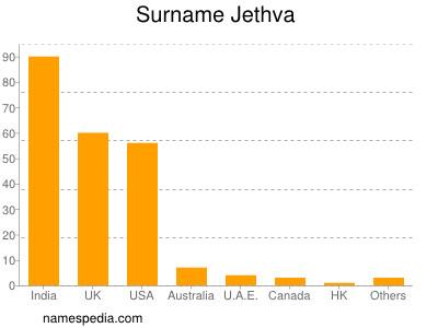 Familiennamen Jethva
