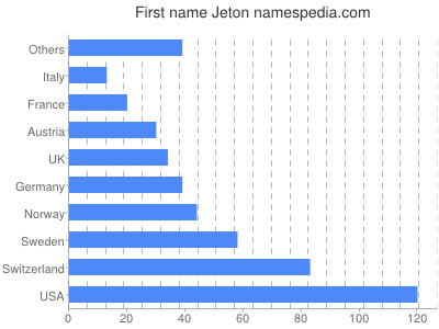 Given name Jeton