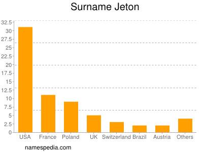 Surname Jeton