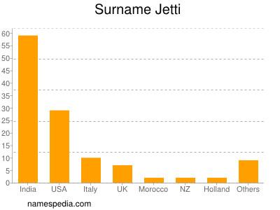 Surname Jetti