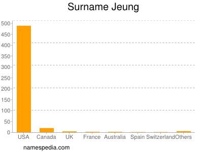Surname Jeung