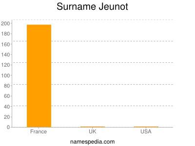 Surname Jeunot