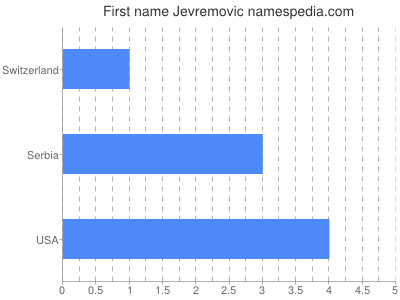 Given name Jevremovic