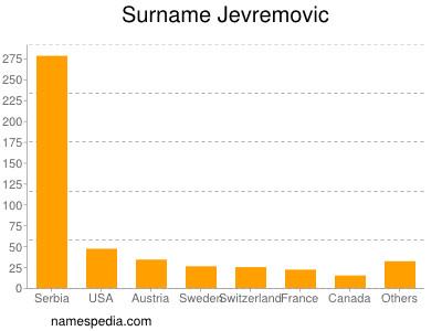 Surname Jevremovic