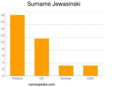Surname Jewasinski