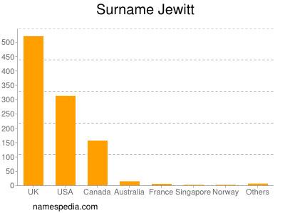 Surname Jewitt