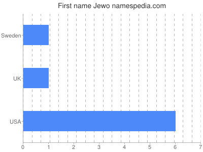 Given name Jewo