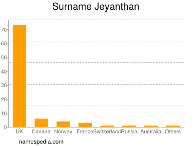 Surname Jeyanthan
