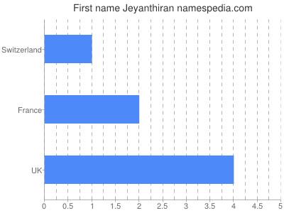 Given name Jeyanthiran
