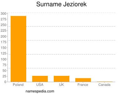 Surname Jeziorek
