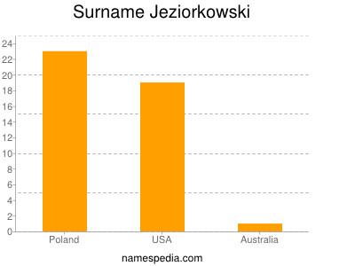 Surname Jeziorkowski