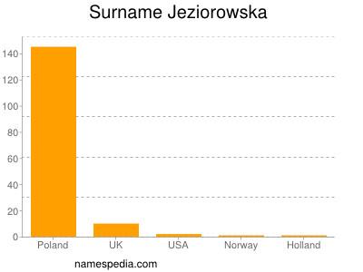 Surname Jeziorowska