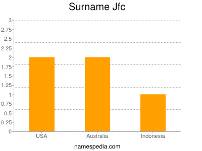 Jfc - Names Encyclopedia