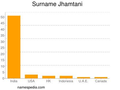 Surname Jhamtani