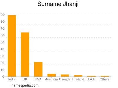 Surname Jhanji