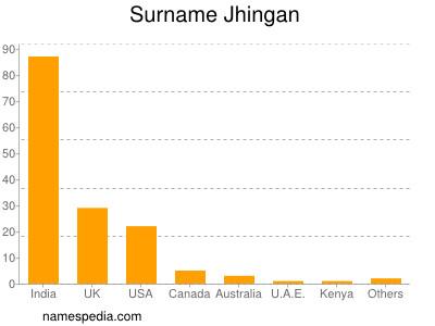 Surname Jhingan