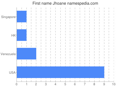 Given name Jhoane