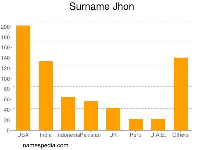 Surname Jhon