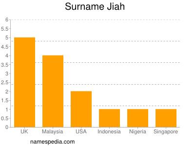 Surname Jiah