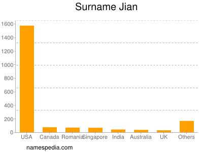 Familiennamen Jian