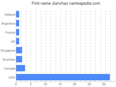 Given name Jianchao
