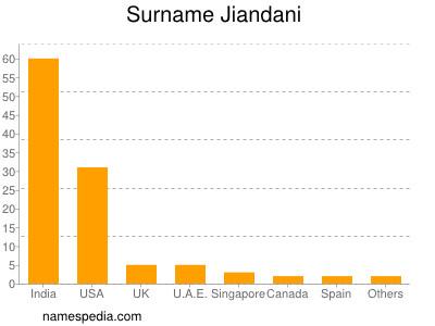 Surname Jiandani