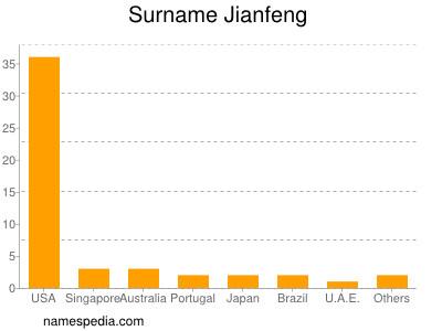 Surname Jianfeng