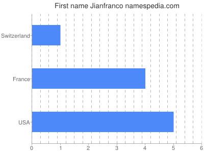 Given name Jianfranco