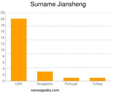 Surname Jiansheng