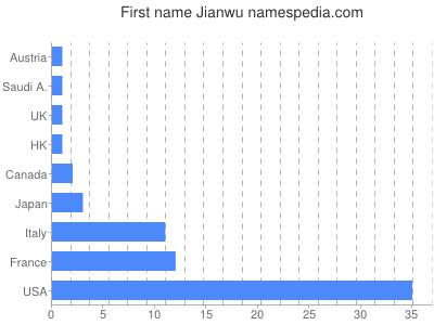 Given name Jianwu