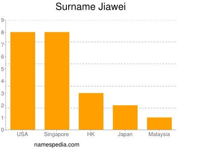 Surname Jiawei