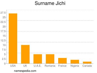 Surname Jichi