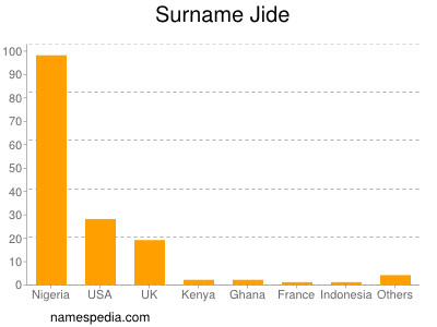 Surname Jide