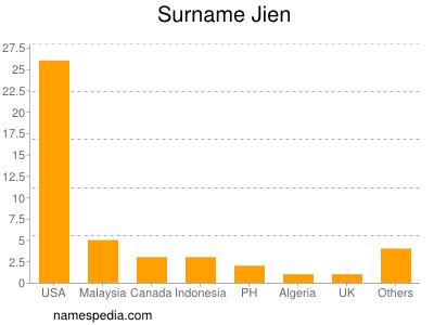 Surname Jien